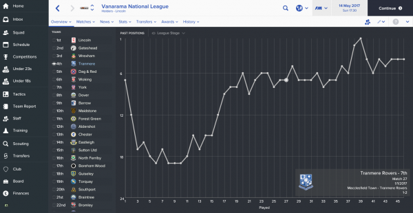Vanarama National League_ Overview Past Positions.png