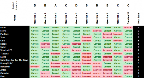 598cdd6f0196b_Quiz12Results.thumb.png.6760a29ce7982e89b47de9c63b11899f.png