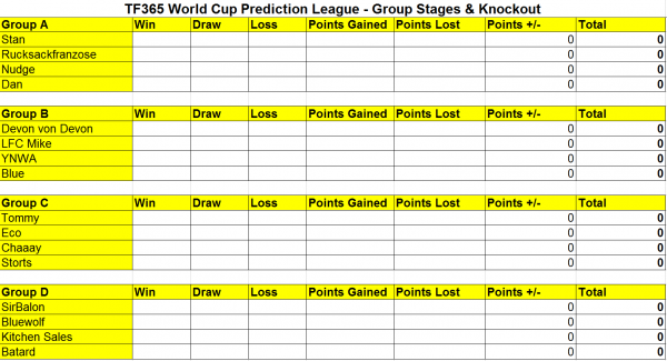 WC Group Stage (A-D).PNG